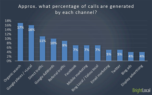 Marketing channels generate calls