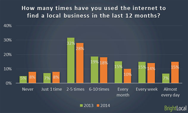Using internet looking for business