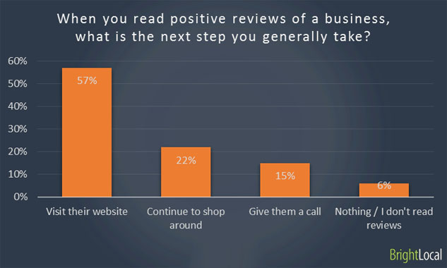Reading positive online reviews of business