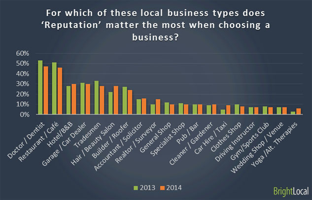 For which of these local business types does 'Reputation' matter the most when choosing a business?