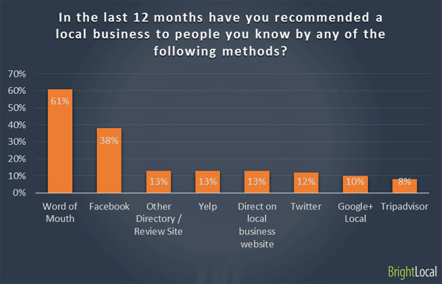 In the last 12 months have you recommended a local business to people you know by any of the following methods?