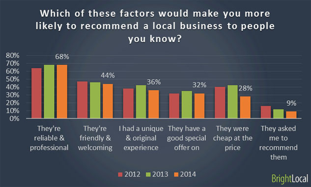 Which of these factors would make you more likely to recommend a local business to people you know?