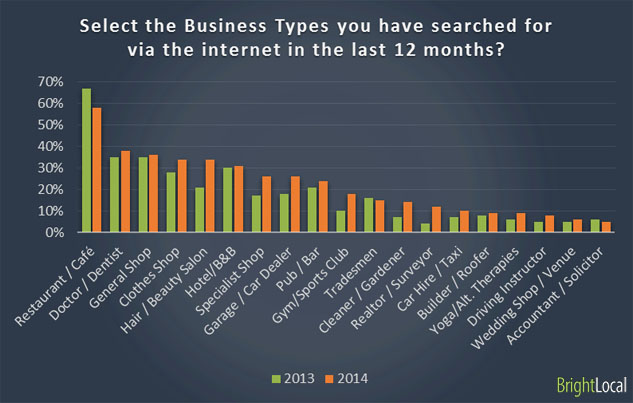 Select the Business Types you have searched for via the internet in the last 12 months?