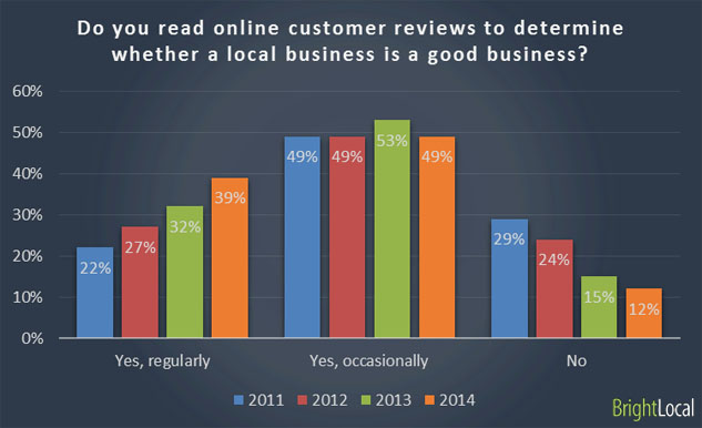 Do you read online customer reviews to determine whether a lo