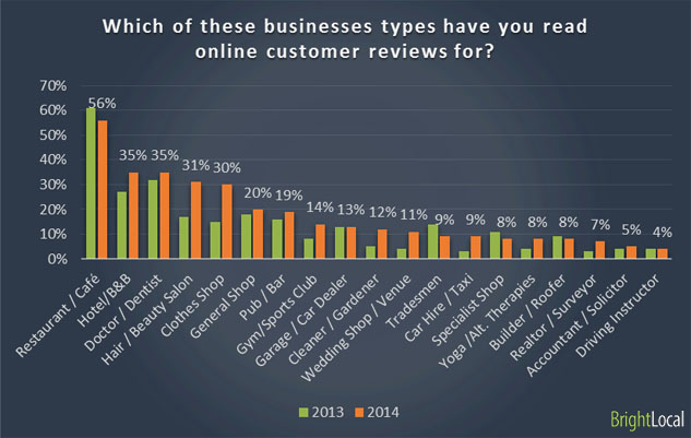 Which of these businesses types have you read online customer reviews for?