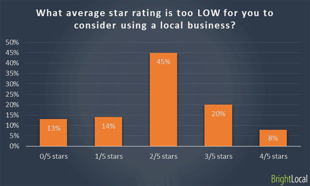 Average low star rating for business
