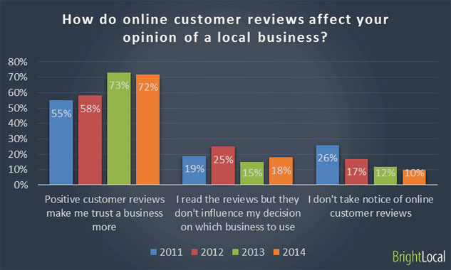 Online reviews influence consumer decisions.
