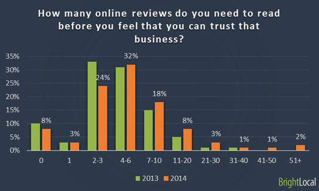How many online reviews do you need to read before you feel that you can trust that business?
