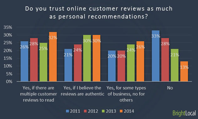 Do you trust online customer reviews as much as personal recommendations?