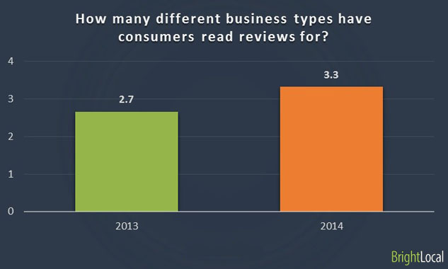 Reading reviews of different business types