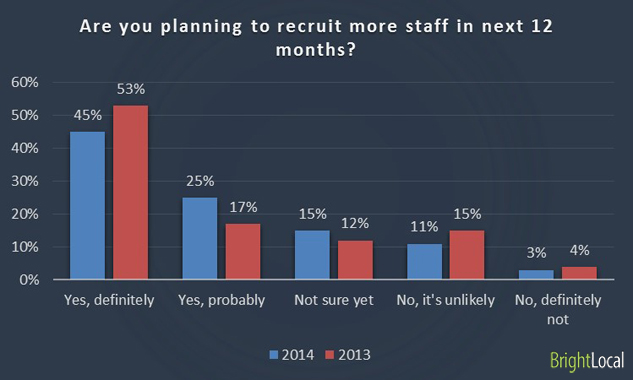Are you planning to recruit more staff in next 12 months?