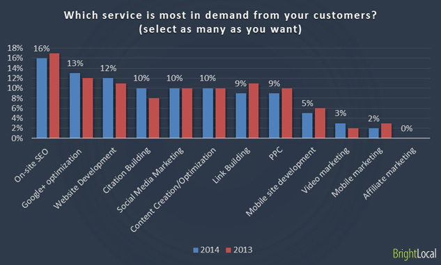 Which service is most in demand from your customers? (select as many as you want)