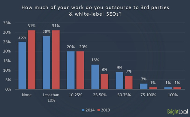 How much of your work do you outsource to 3rd parties & white-label SEOs?