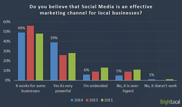 Do you believe that Social Media is an effective marketing channel for local businesses?