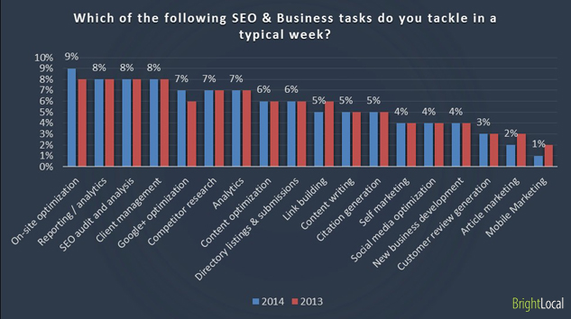 Which of the following SEO & Business tasks do you tackle in a typical week?