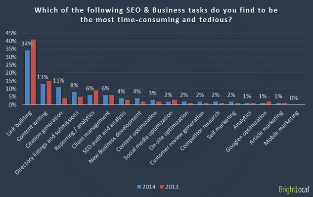 Which of the following SEO & Business tasks do you find to be the most time-consuming and tedious?