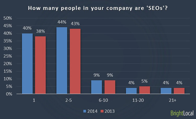 How many people in your company are 'SEOs'?
