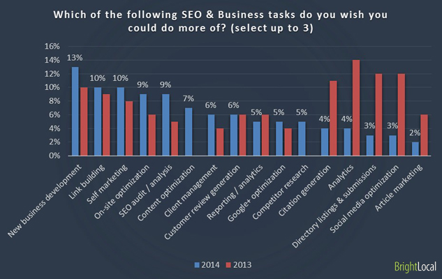 Which of the following SEO & Business tasks do you wish you could do more of? (select up to 3)