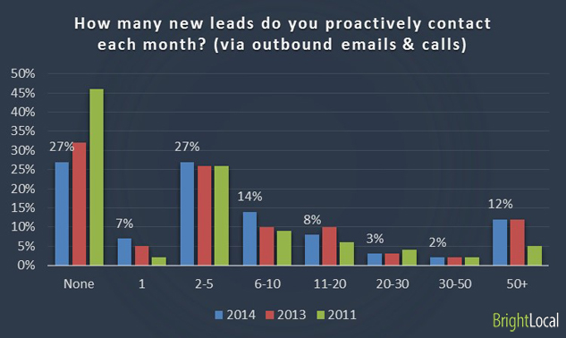 How many new leads do you proactively contact each month? (via outbound emails & calls)