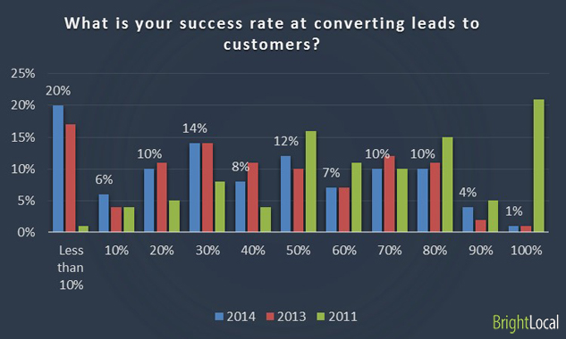What is your success rate at converting leads to customers?