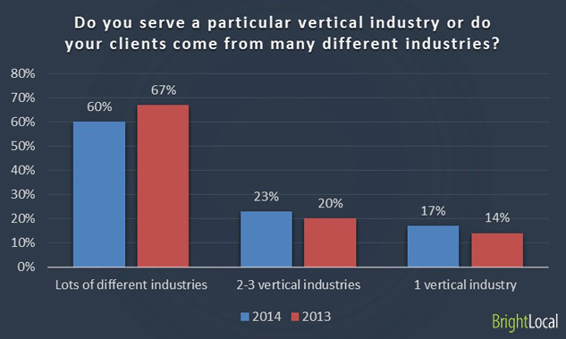 Do you serve a particular vertical industry or do your clients come from many different industries?