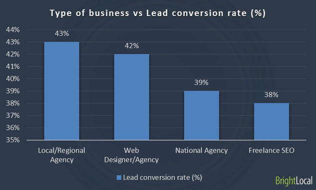 Business type vs lead conversion rate