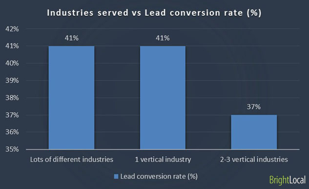Industries served vs lead conversion rate