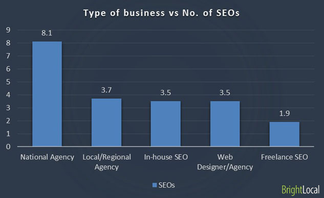 Type of business vs Number of SEOs