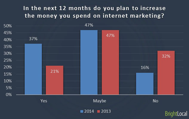 Increasing the budget for internet marketing