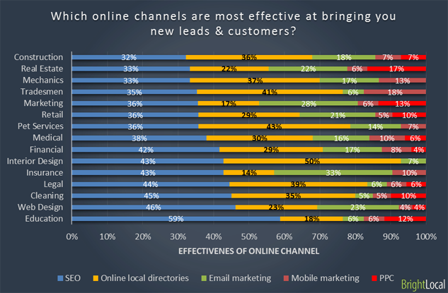 Effective online marketing channels
