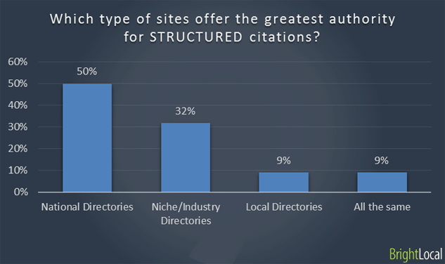 Greatest authority for Structured citations