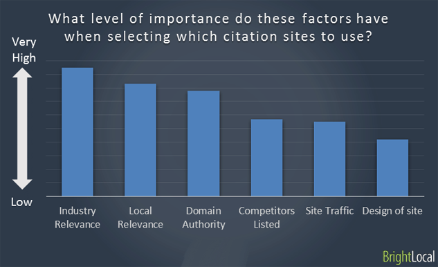 Factors in selecting citation sites