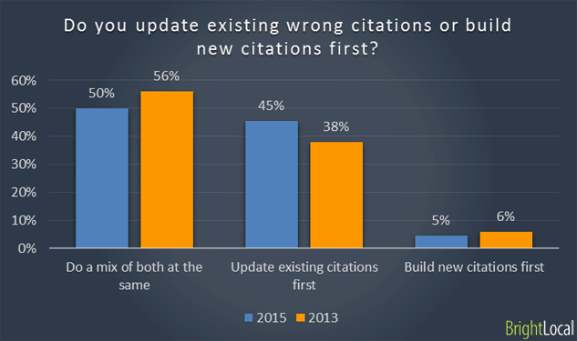Updating existing citations vs building new citations