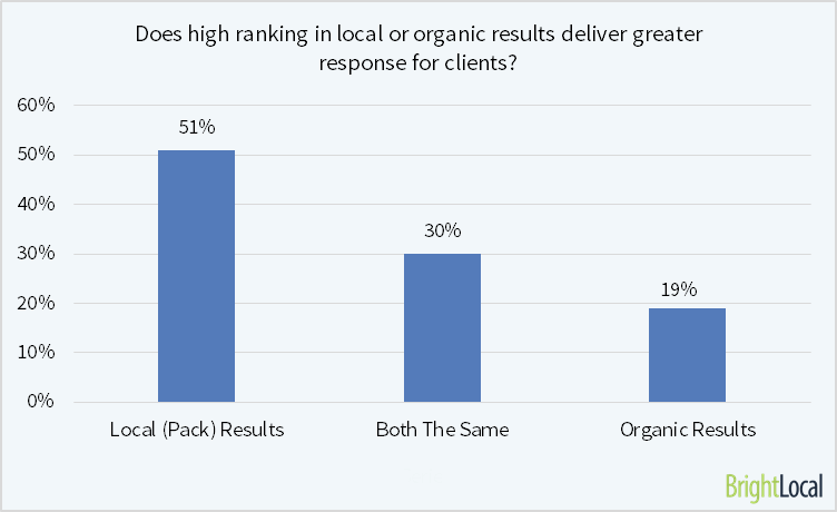 Which provides more leads, local or organic?