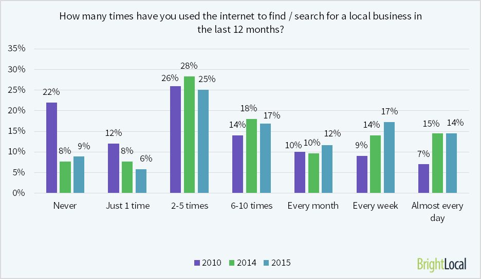 How-many-times-searched-for-local-biz