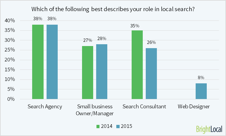 Which of the following best describes your role in local search?