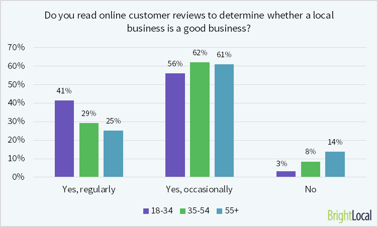 97% of consumers aged 18-34 read online reviews for local businesses