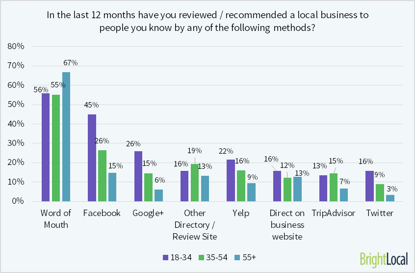 87% of 18-34 have reviewed a local business on social media