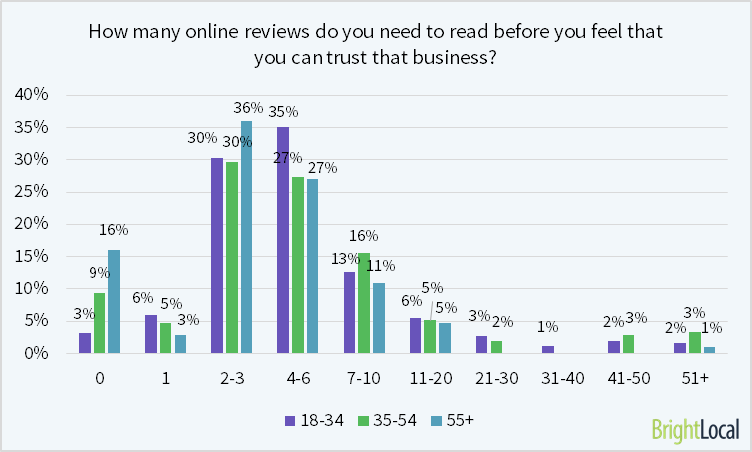 78% of consumers aged 55+ are satisfied after reading 1-6 reviews