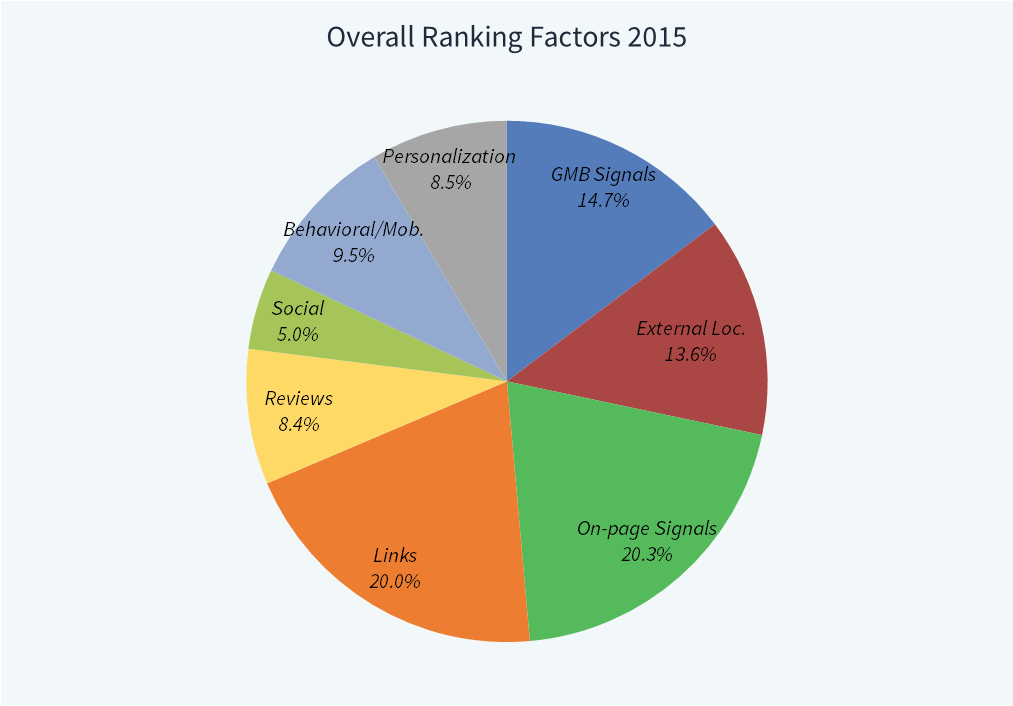 online ranking factors