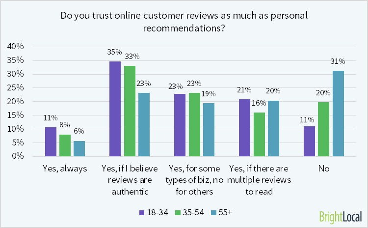31% of those 55+ do not trust reviews as much as personal recommendations
