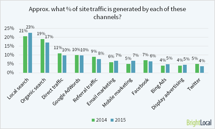 Approx. what % of site traffic is generated by each of these channels?