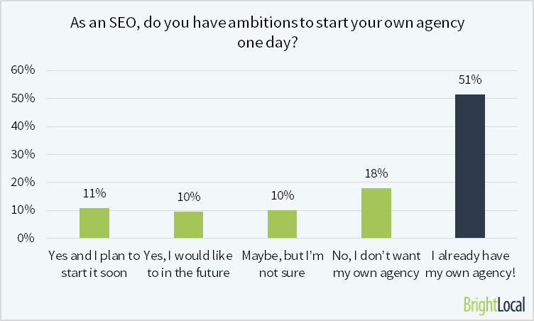 Own your SEO Agency