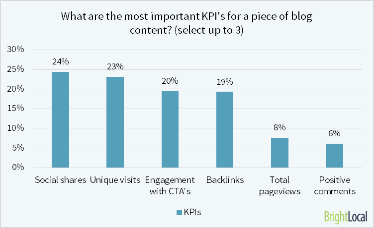 KPI of blog content