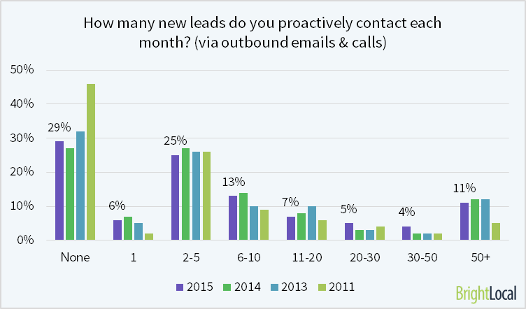 How many new leads do you contact?