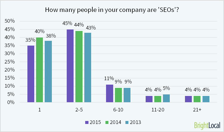 How many people in your company are SEOs?