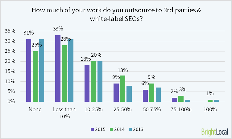 Local SEO Industry Survey 2015 - 15