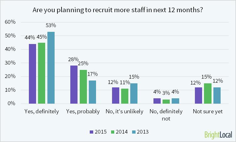 Local SEO Industry Survey 2015 - 11