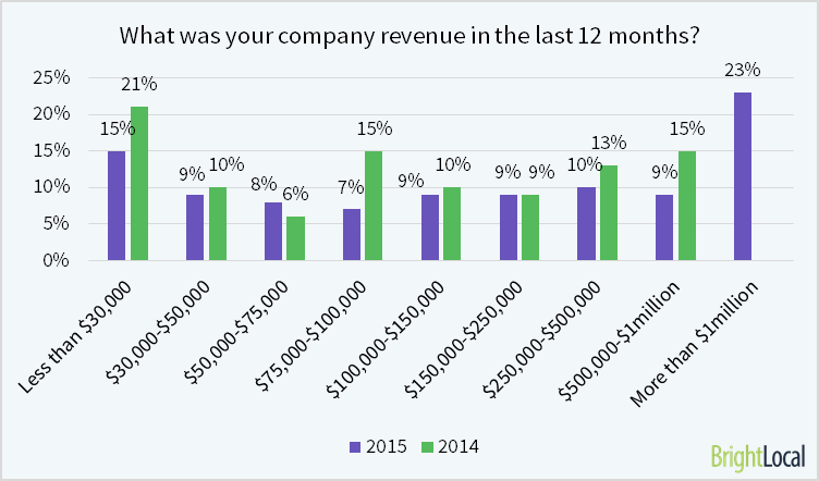 What is your company revenue?