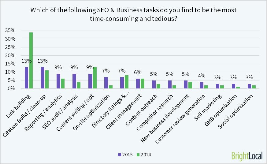 Local SEO Industry Survey 2015 - 18